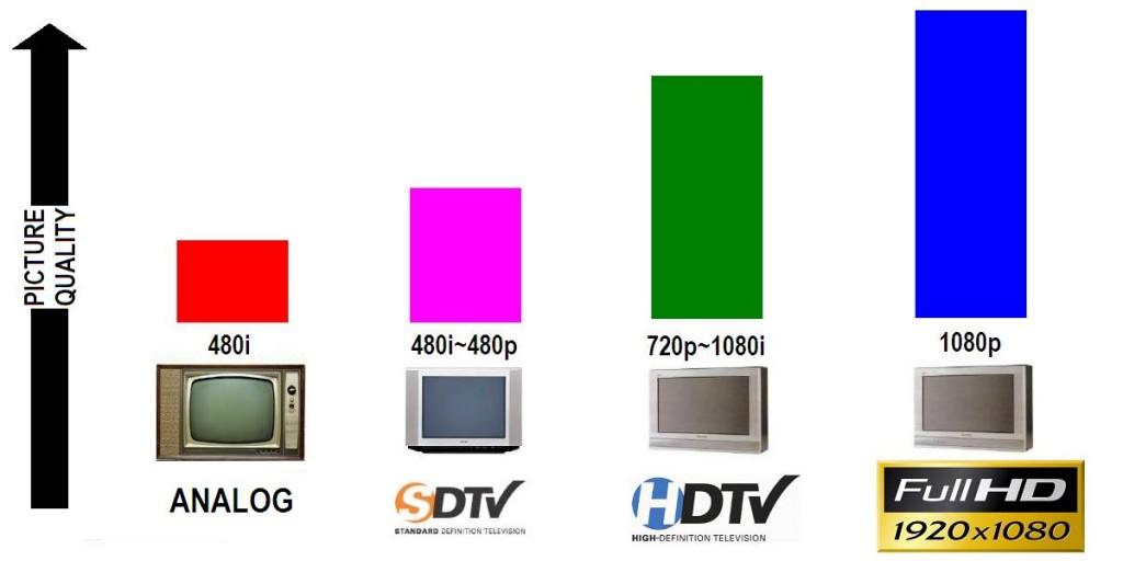 truyền hình hd khác thế nào với SDTV